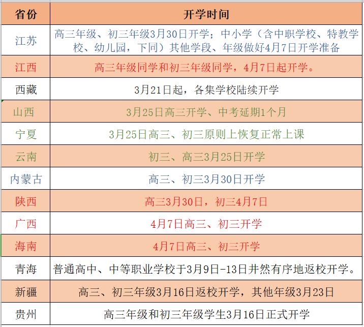 疫情期间全国开学新动态:13个地区已确定开学时间